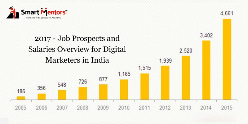 2017 – Job Prospects And Salaries Overview For Digital Marketers In India