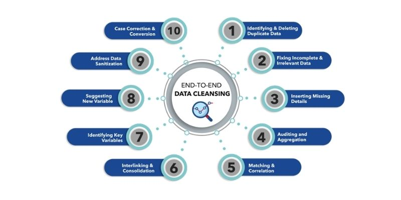 Sanitize data that goes into your database at all times