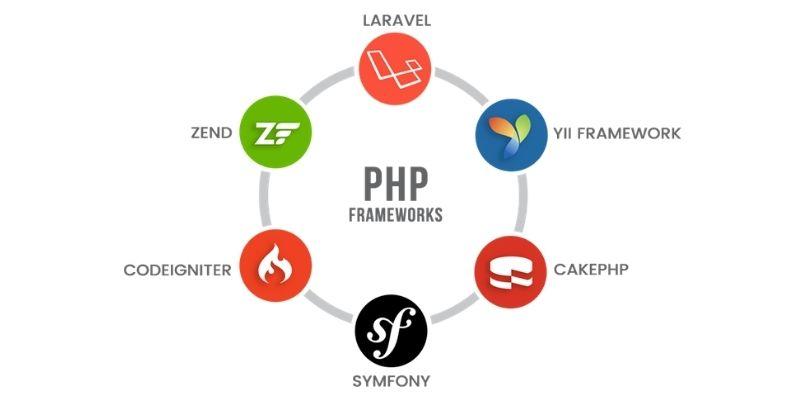 Use a PHP Framework
